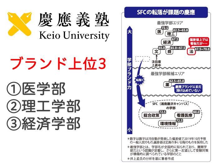 慶應義塾大大学