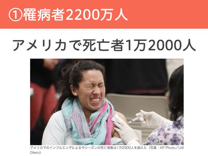 ①罹病者2200万人