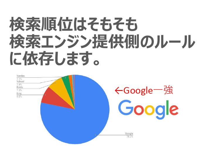 検索のシェア