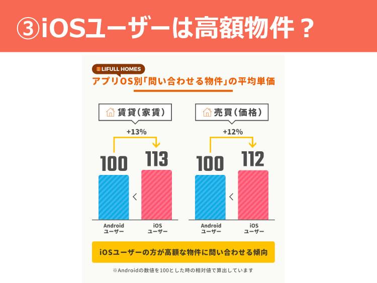 ③iosユーザーは高額物件?