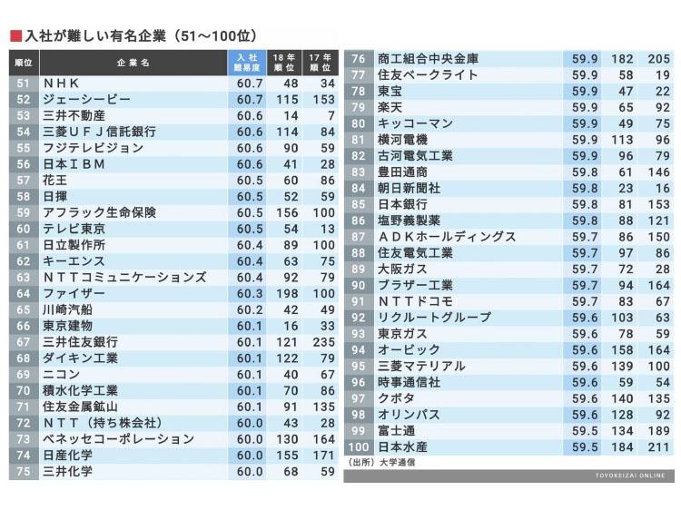 入社が難しい有名企業(51~100位)