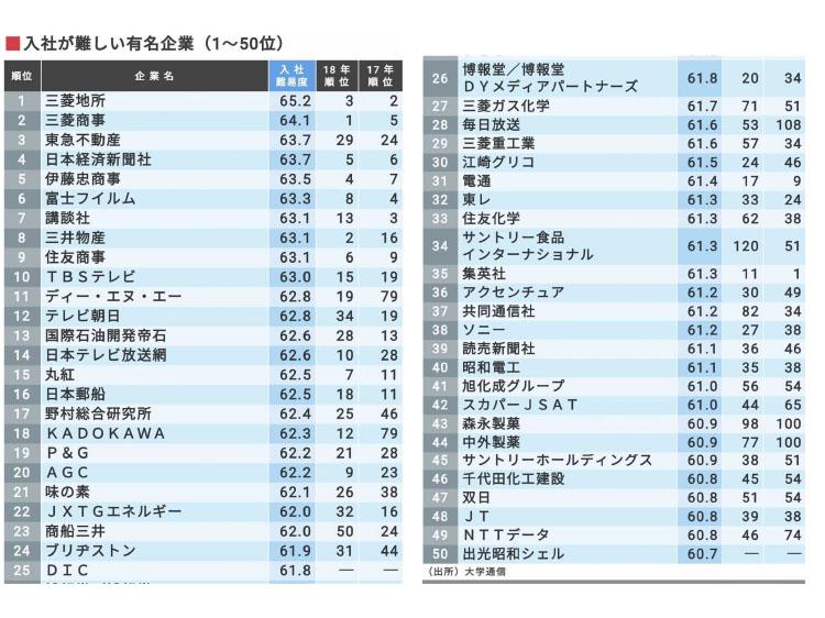 入社が難しい有名企業(1~50位)