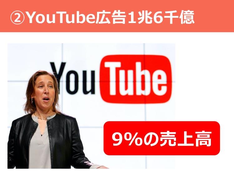 ②Youtube広告1兆6千億