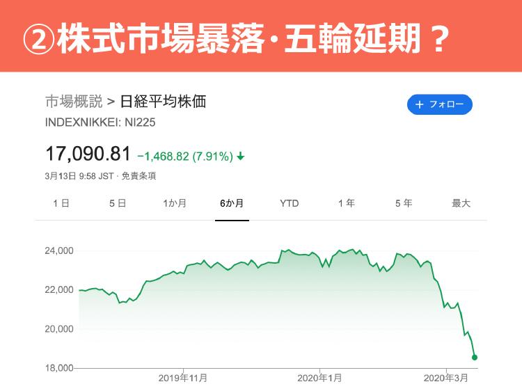 ②株式市場暴落・五輪延期?