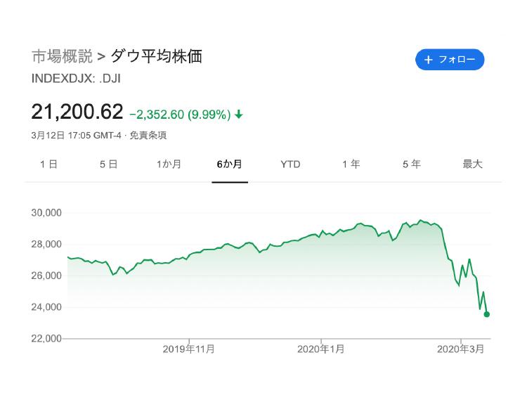 市場概説>ダウ平均株価