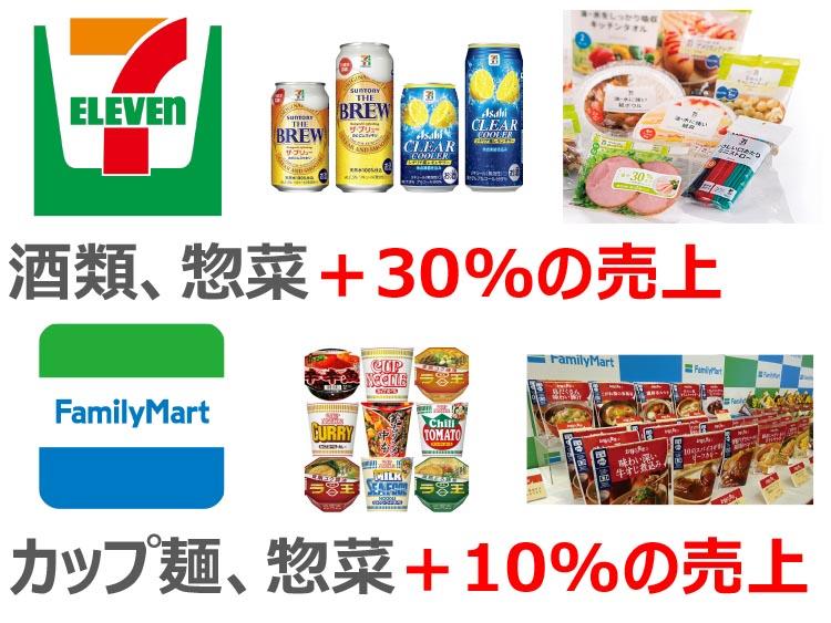 酒類、惣菜+30%の売上