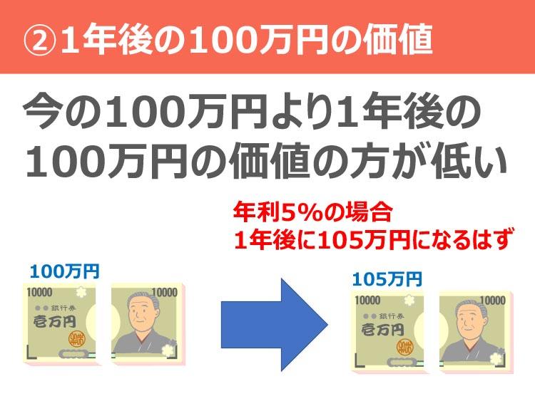 ②1年後の100万円の価値