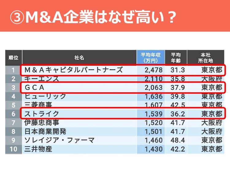 ③M&A企業はなぜ高い?