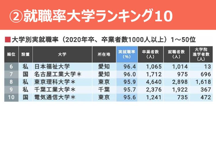 ②就職率大学ランキング10