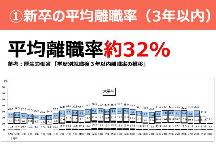 ①新卒の平均離職率(3年以内)