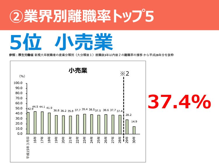 ②業界別離職率トップ5