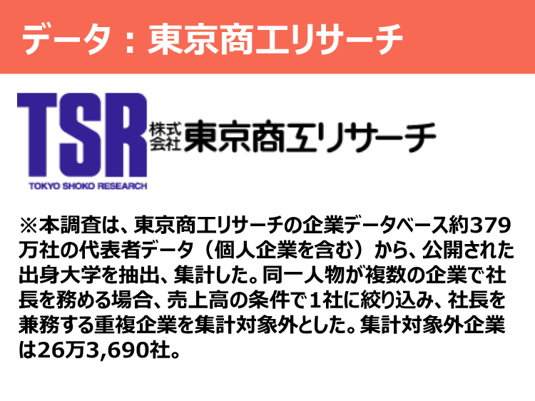 データ:東京商工リサーチ