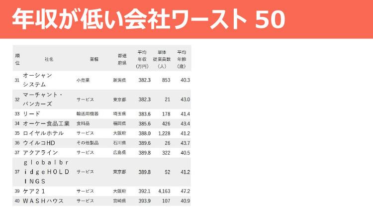 年収が低い会社ワースト50
