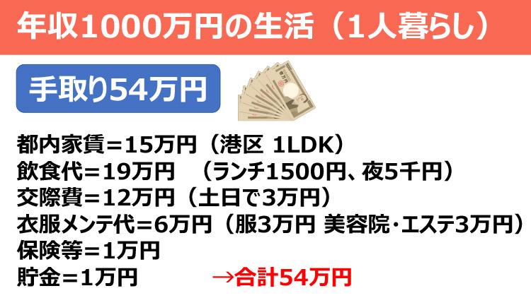 年収1000万円の生活(1人暮らし)