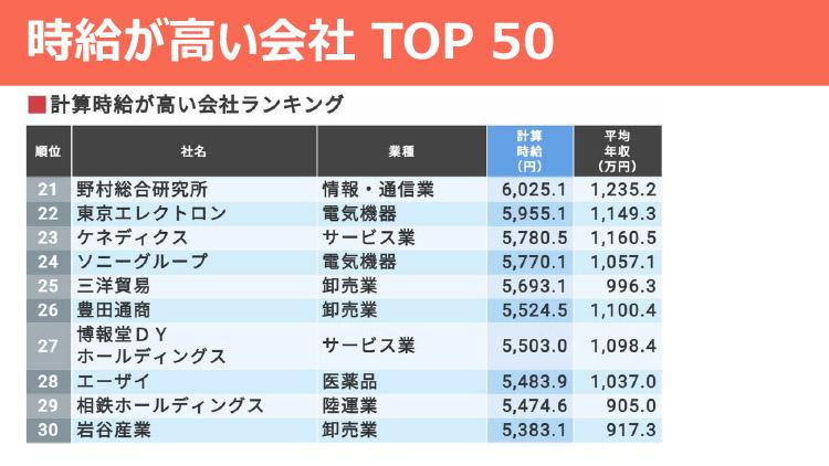 時給が高い会社 TOP50