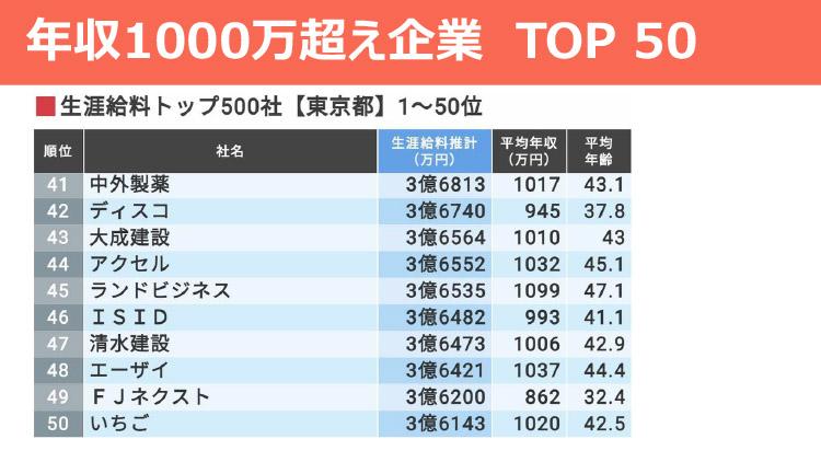年収1000万超え企業 TOP50