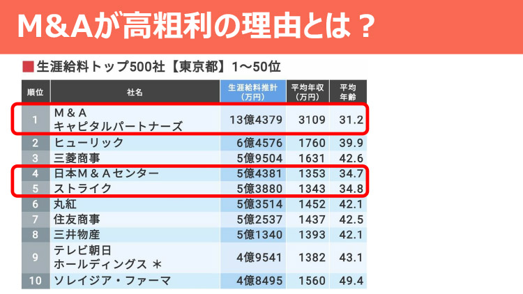 M&Aが高粗利の理由とは?