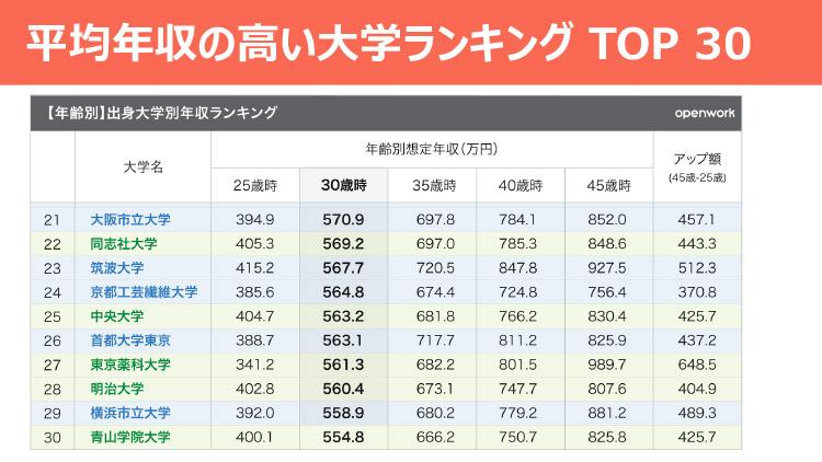 平均年収の高い大学ランキング TOP30