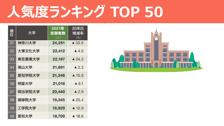 人気度ランキングTOP50